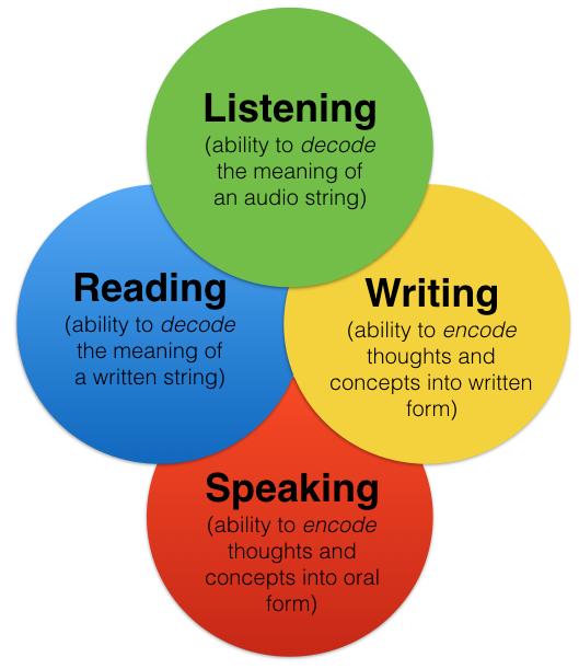 Image result for images on Language skills
